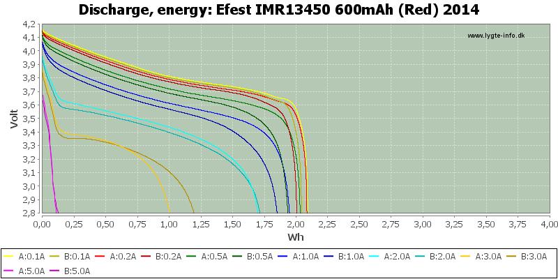 Efest%20IMR13450%20600mAh%20(Red)%202014-Energy