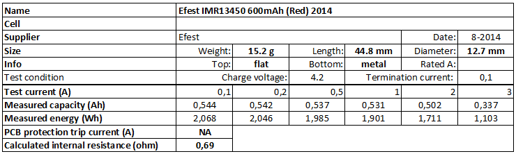 Efest%20IMR13450%20600mAh%20(Red)%202014-info