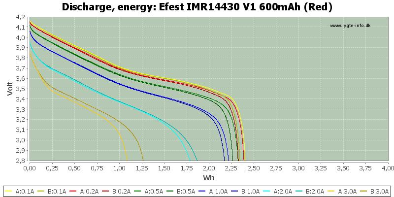 Efest%20IMR14430%20V1%20600mAh%20(Red)-Energy