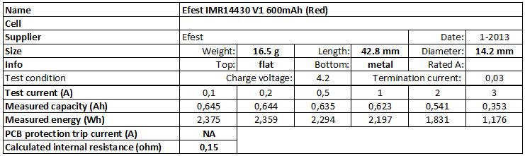 Efest%20IMR14430%20V1%20600mAh%20(Red)-info