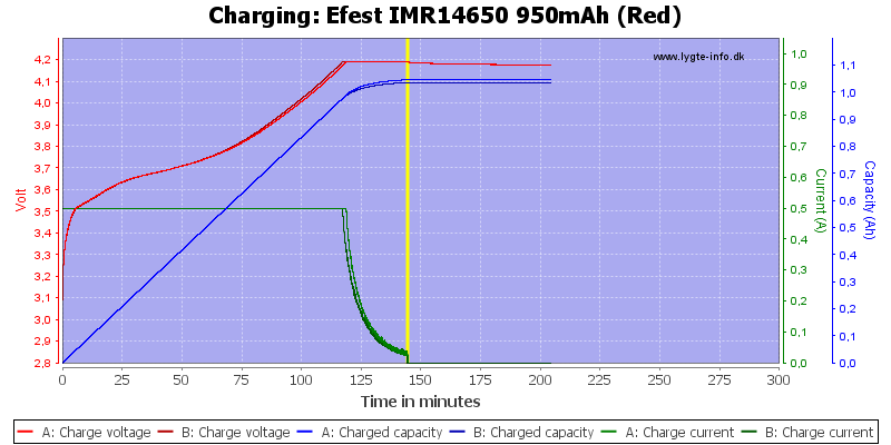 Efest%20IMR14650%20950mAh%20(Red)-Charge