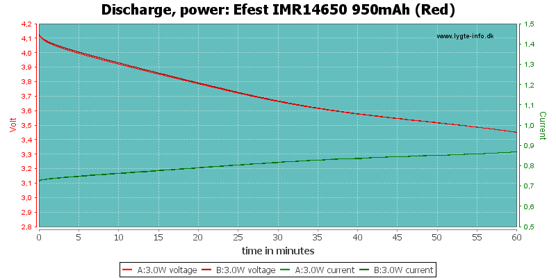 Efest%20IMR14650%20950mAh%20(Red)-PowerLoadTime