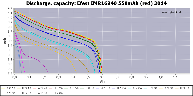 Efest%20IMR16340%20550mAh%20(red)%202014-Capacity