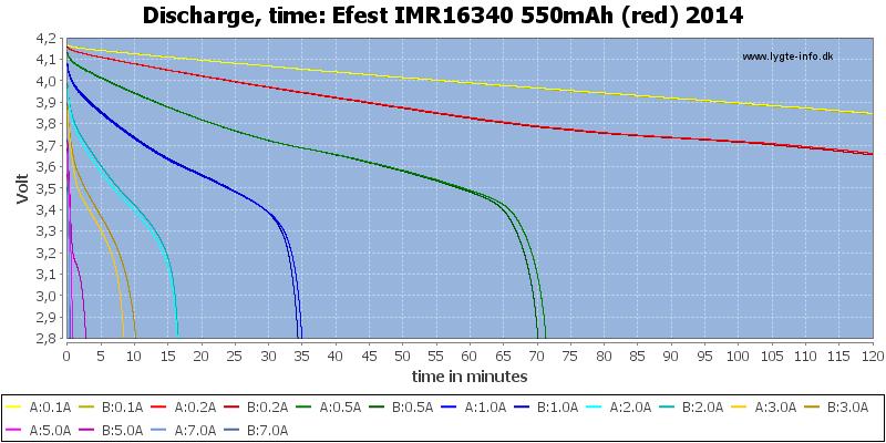 Efest%20IMR16340%20550mAh%20(red)%202014-CapacityTime