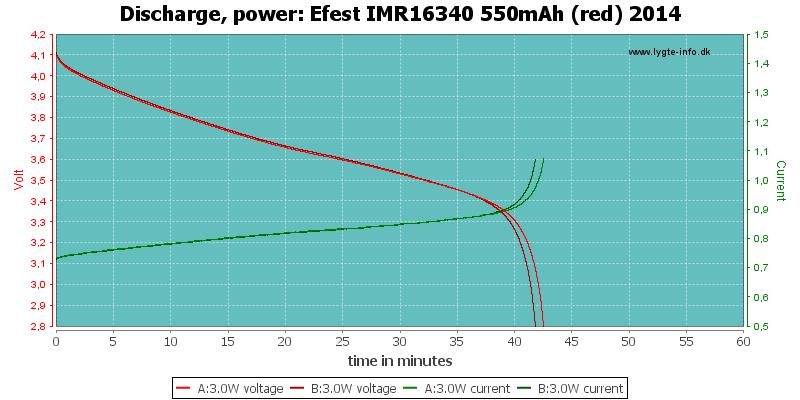 Efest%20IMR16340%20550mAh%20(red)%202014-PowerLoadTime