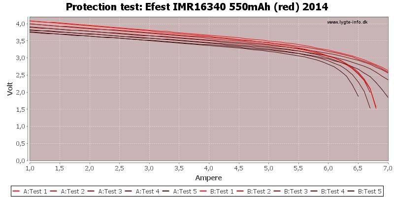 Efest%20IMR16340%20550mAh%20(red)%202014-TripCurrent