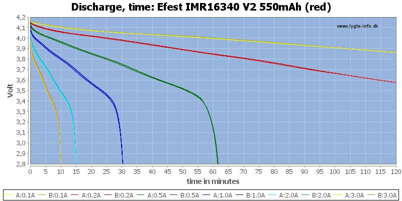 Efest%20IMR16340%20V2%20550mAh%20(red)-CapacityTime