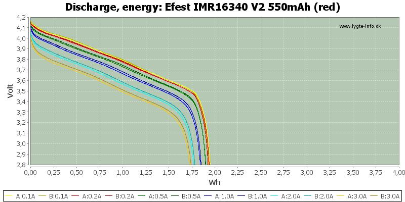 Efest%20IMR16340%20V2%20550mAh%20(red)-Energy