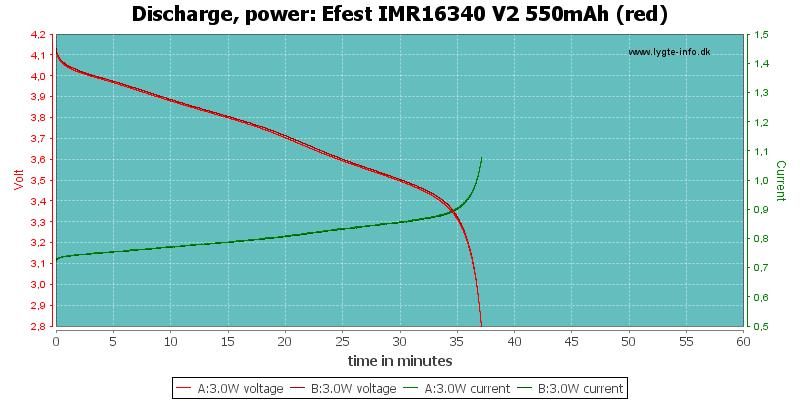Efest%20IMR16340%20V2%20550mAh%20(red)-PowerLoadTime