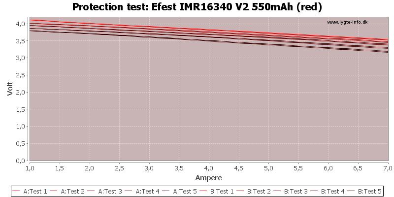 Efest%20IMR16340%20V2%20550mAh%20(red)-TripCurrent