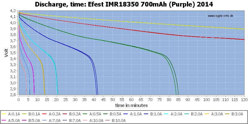 Efest%20IMR18350%20700mAh%20(Purple)%202014-CapacityTime