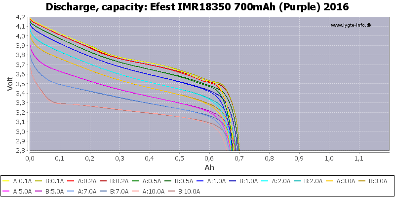 Efest%20IMR18350%20700mAh%20(Purple)%202016-Capacity