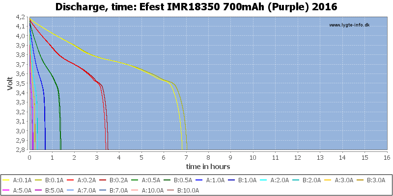Efest%20IMR18350%20700mAh%20(Purple)%202016-CapacityTimeHours
