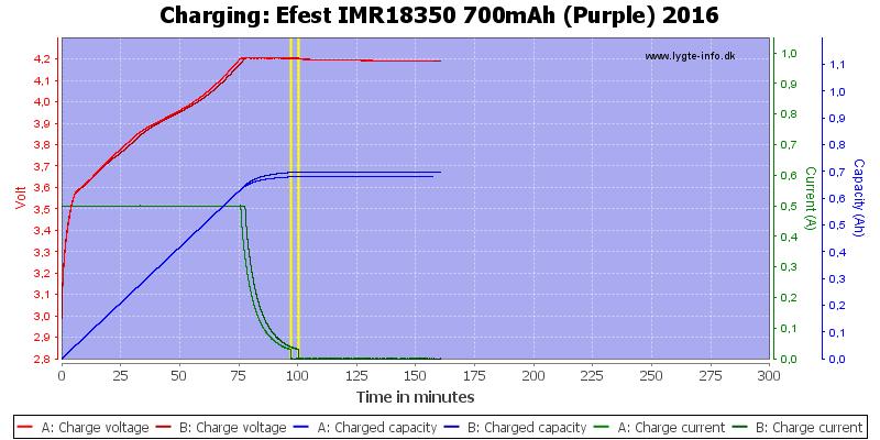 Efest%20IMR18350%20700mAh%20(Purple)%202016-Charge