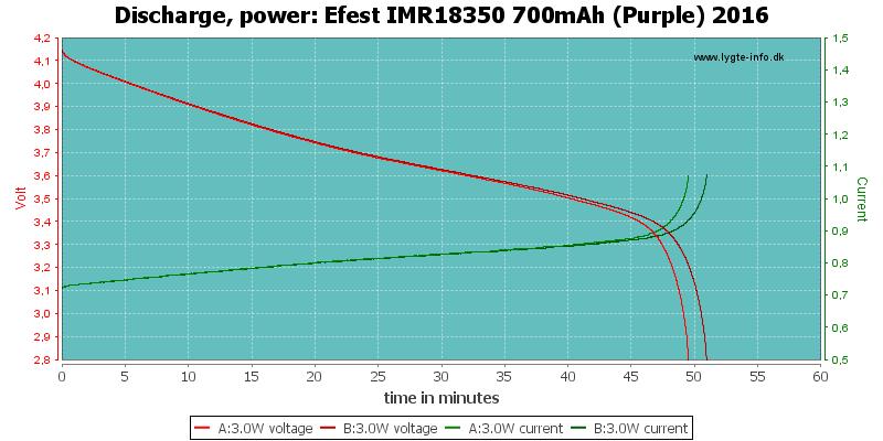 Efest%20IMR18350%20700mAh%20(Purple)%202016-PowerLoadTime