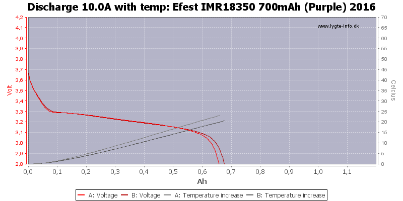 Efest%20IMR18350%20700mAh%20(Purple)%202016-Temp-10.0