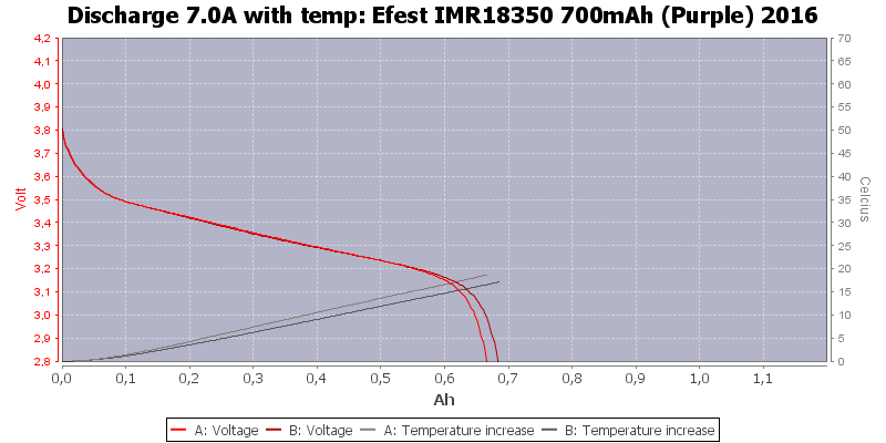 Efest%20IMR18350%20700mAh%20(Purple)%202016-Temp-7.0