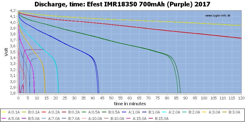 Efest%20IMR18350%20700mAh%20(Purple)%202017-CapacityTime