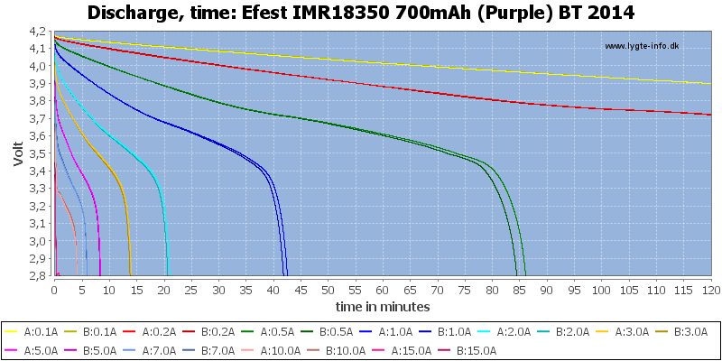 Efest%20IMR18350%20700mAh%20(Purple)%20BT%202014-CapacityTime