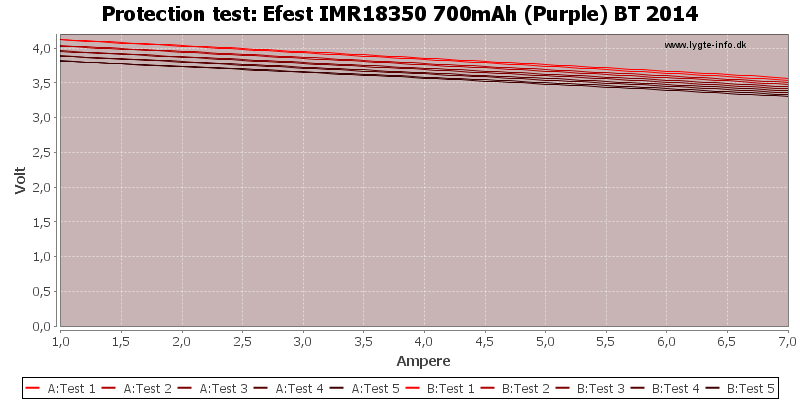 Efest%20IMR18350%20700mAh%20(Purple)%20BT%202014-TripCurrent