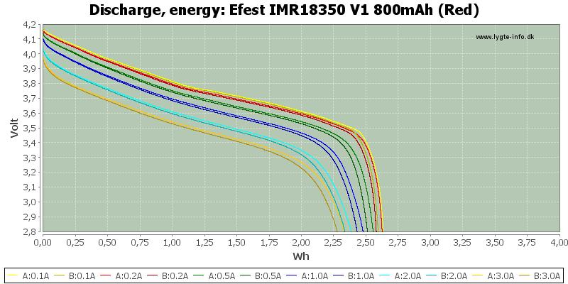 Efest%20IMR18350%20V1%20800mAh%20(Red)-Energy