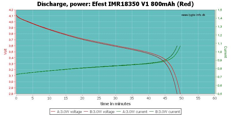 Efest%20IMR18350%20V1%20800mAh%20(Red)-PowerLoadTime