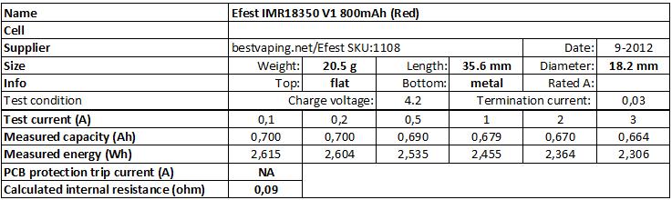 Efest%20IMR18350%20V1%20800mAh%20(Red)-info