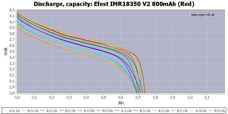 Efest%20IMR18350%20V2%20800mAh%20(Red)-Capacity