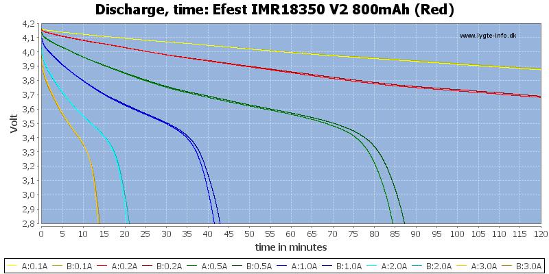 Efest%20IMR18350%20V2%20800mAh%20(Red)-CapacityTime