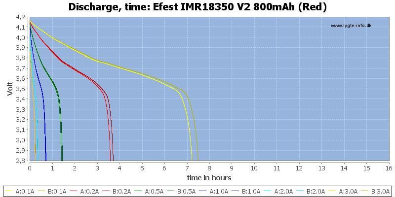 Efest%20IMR18350%20V2%20800mAh%20(Red)-CapacityTimeHours