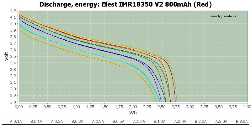 Efest%20IMR18350%20V2%20800mAh%20(Red)-Energy