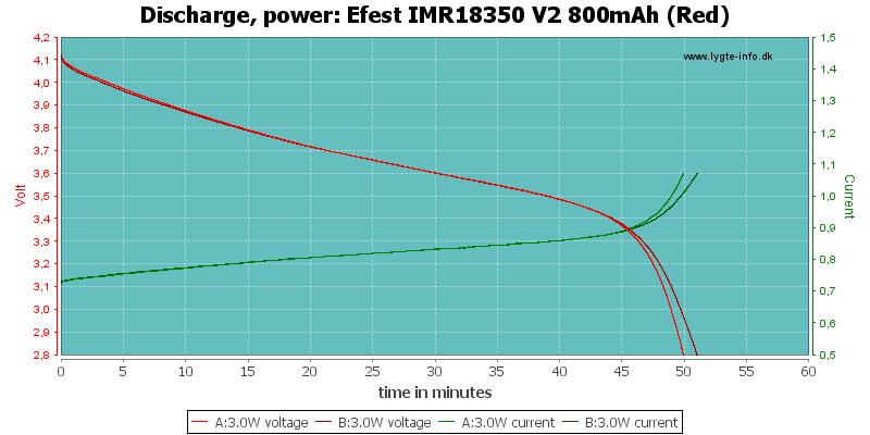 Efest%20IMR18350%20V2%20800mAh%20(Red)-PowerLoadTime