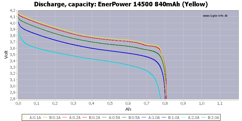 EnerPower%2014500%20840mAh%20(Yellow)-Capacity