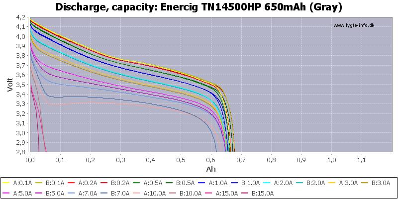 Enercig%20TN14500HP%20650mAh%20(Gray)-Capacity
