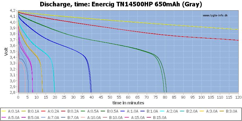 Enercig%20TN14500HP%20650mAh%20(Gray)-CapacityTime