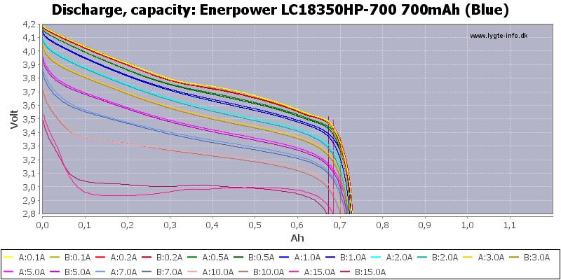 Enerpower%20LC18350HP-700%20700mAh%20(Blue)-Capacity