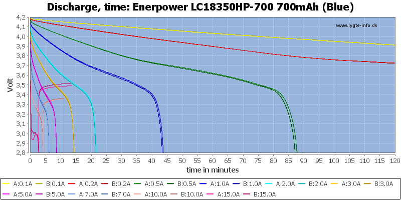 Enerpower%20LC18350HP-700%20700mAh%20(Blue)-CapacityTime