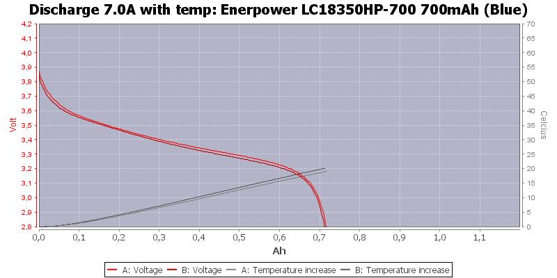 Enerpower%20LC18350HP-700%20700mAh%20(Blue)-Temp-7.0