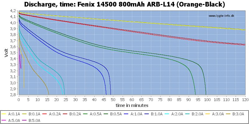 Fenix%2014500%20800mAh%20ARB-L14%20(Orange-Black)-CapacityTime