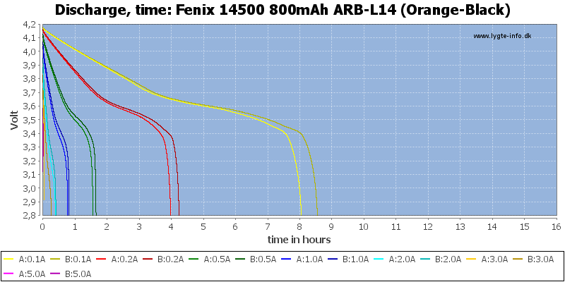 Fenix%2014500%20800mAh%20ARB-L14%20(Orange-Black)-CapacityTimeHours