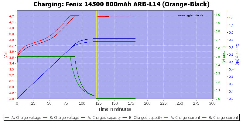 Fenix%2014500%20800mAh%20ARB-L14%20(Orange-Black)-Charge