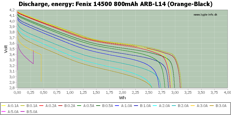 Fenix%2014500%20800mAh%20ARB-L14%20(Orange-Black)-Energy
