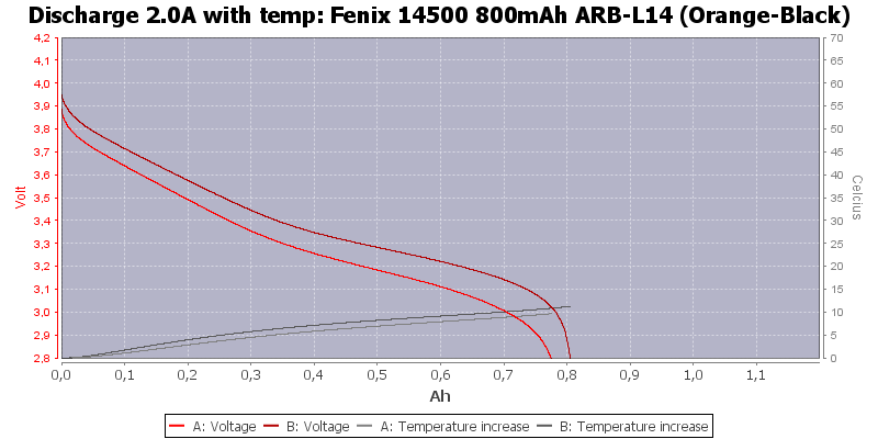 Fenix%2014500%20800mAh%20ARB-L14%20(Orange-Black)-Temp-2.0