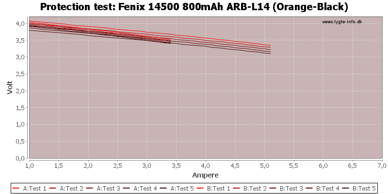 Fenix%2014500%20800mAh%20ARB-L14%20(Orange-Black)-TripCurrent