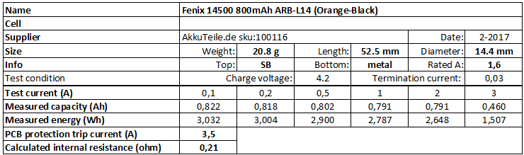 Fenix%2014500%20800mAh%20ARB-L14%20(Orange-Black)-info
