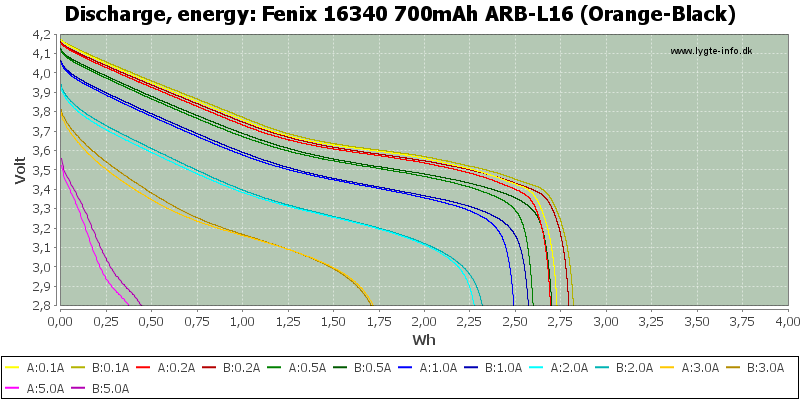 Fenix%2016340%20700mAh%20ARB-L16%20(Orange-Black)-Energy
