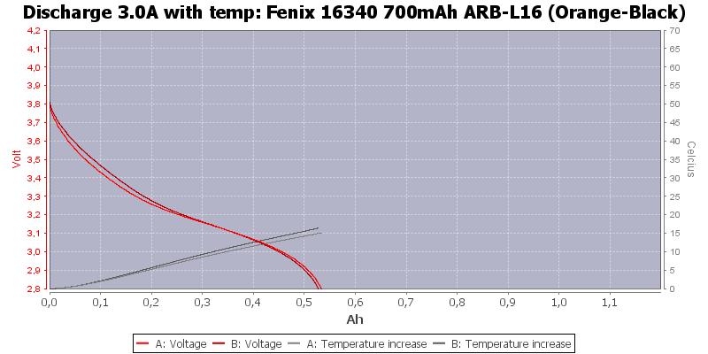 Fenix%2016340%20700mAh%20ARB-L16%20(Orange-Black)-Temp-3.0