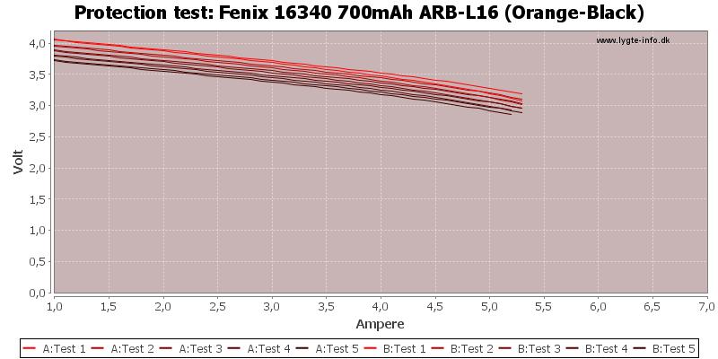 Fenix%2016340%20700mAh%20ARB-L16%20(Orange-Black)-TripCurrent