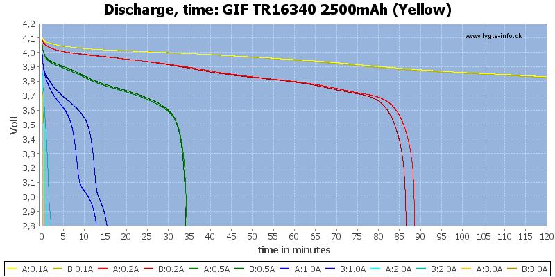 GIF%20TR16340%202500mAh%20(Yellow)-CapacityTime