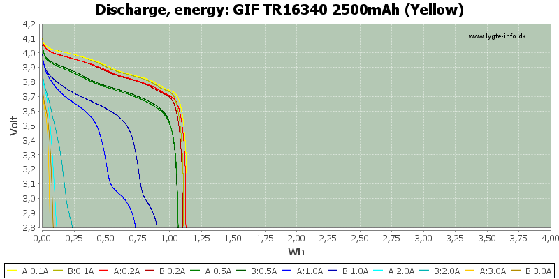 GIF%20TR16340%202500mAh%20(Yellow)-Energy